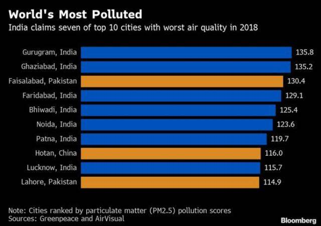 polluted cities