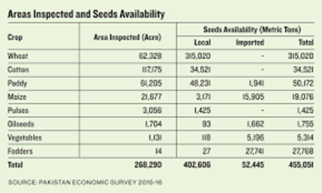Seeds List